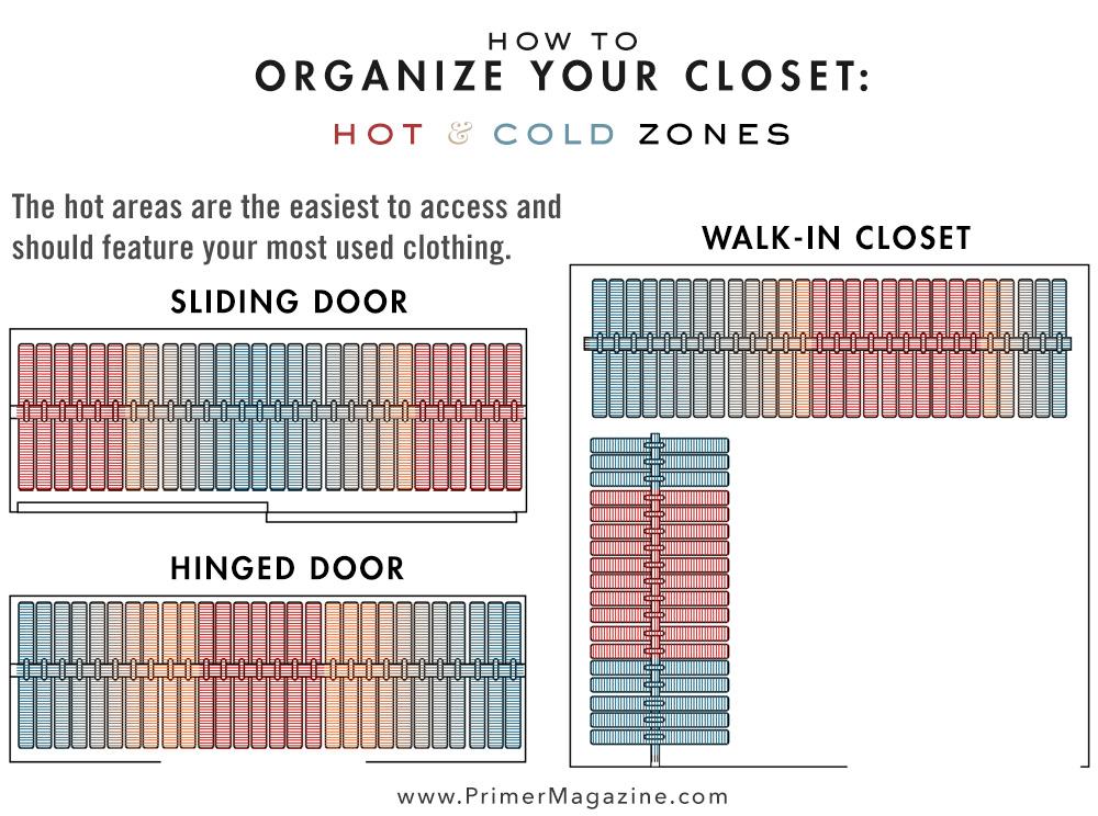 10 organize closet hot cold zone via simphome